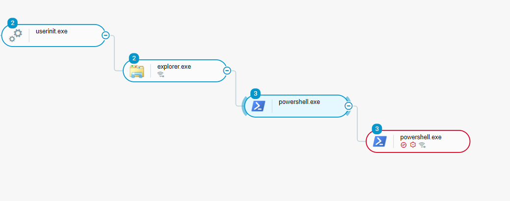 Manual Powershell Process Tree