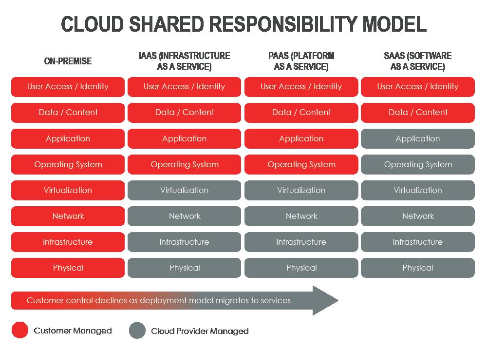 Shared Responsibility Model